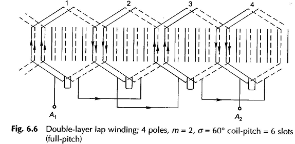 Double Layer Winding Diagram