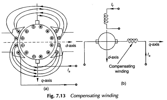 Compensating Winding