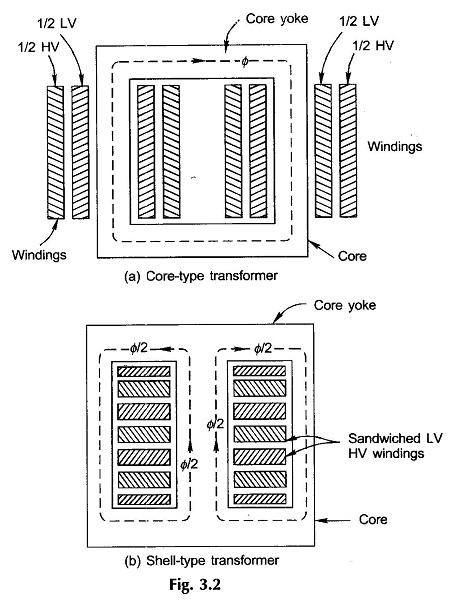 Construction of Transformer