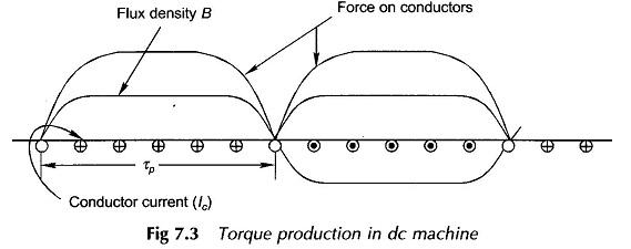 EMF and Torque