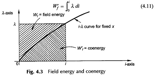 Energy in Magnetic System