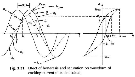 Transformer Hysteresis and Saturation
