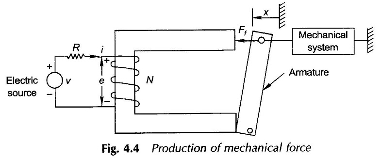 Principle of Electromechanical Energy Conversion
