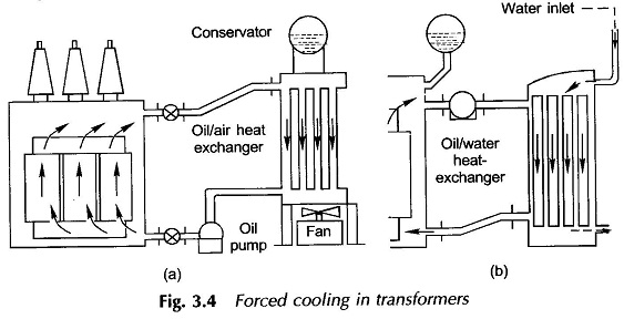 Forced Cooling of Transformer