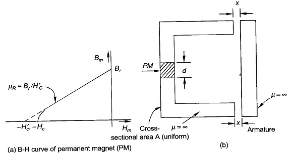 Force System with Permanent Magnets