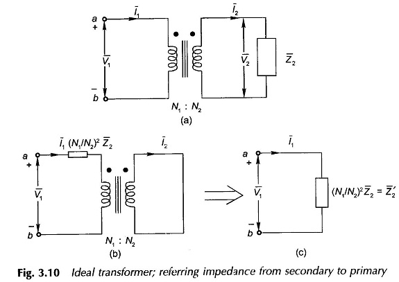 Ideal Transformer on Load