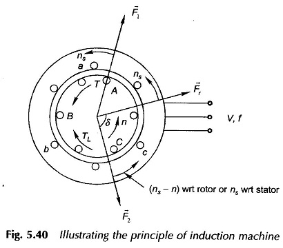 Principle of Induction Machine