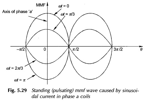 MMF of AC Distributed Winding
