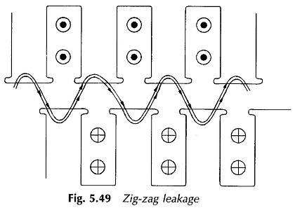 Magnetic Flux Leakage in Rotating Machines