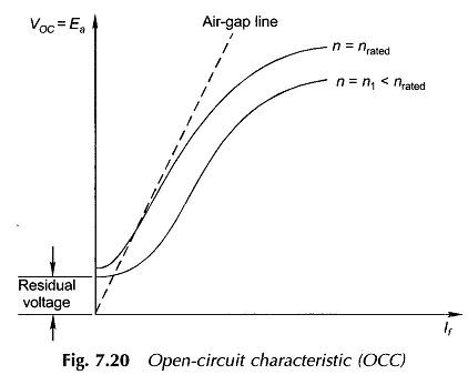 Magnetization Characteristics