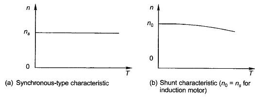 Electric Motor Characteristics