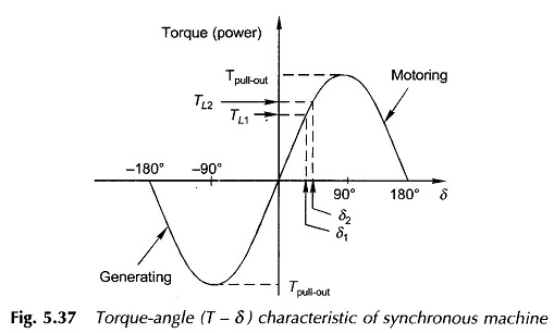 Synchronous Machine Torque Equation