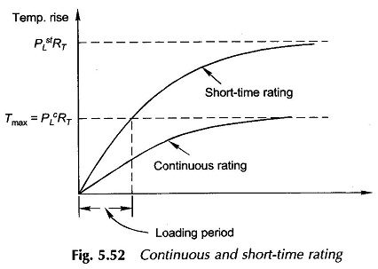 Rating and Loss Dissipation