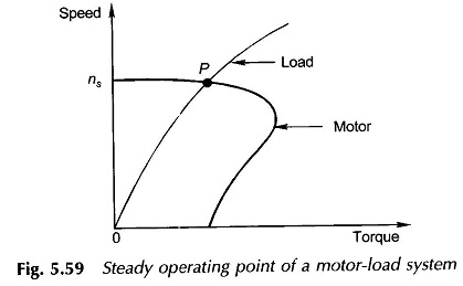 Characteristics of Mechanical Loading