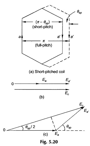 Short Pitch Coil
