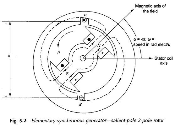 Synchronous Machine Working Principle