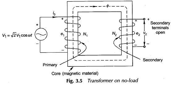 Phasor Diagram of Transformer on No Load
