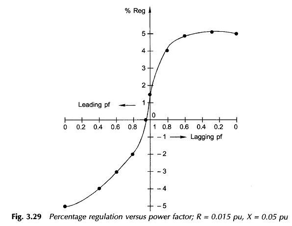 Voltage Regulation Formula