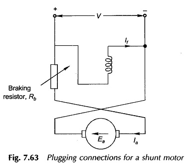 Braking of DC Motors