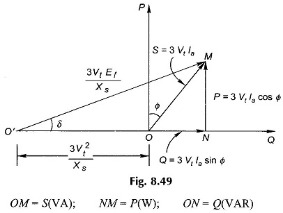 Capability Curve of Synchronous Generator