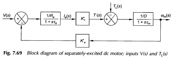 DC Machine Dynamics