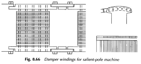 Damper Winding for Salient Pole Machine