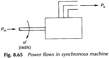 Power Flow Diagram of Synchronous Motor