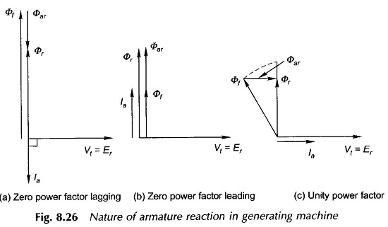 Nature of Armature Reaction