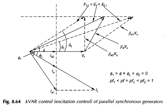 KVAR Control of Parallel Synchronous Generators