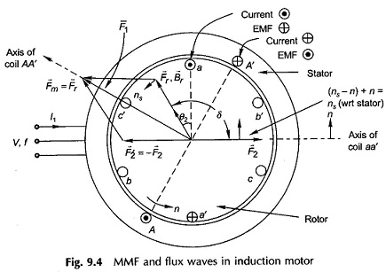 Principle of Operation of Induction Motor
