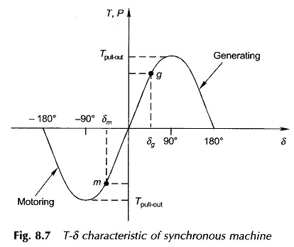 Synchronous Machine Model