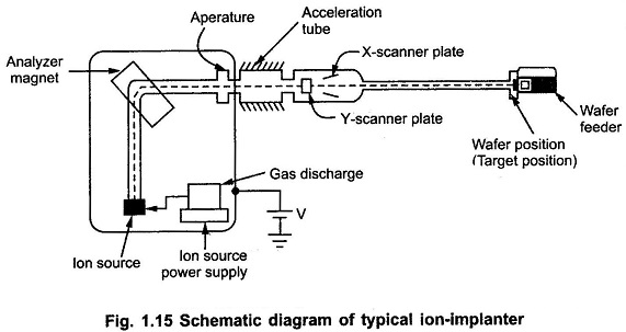 Ion Implantation Process in IC Fabrication
