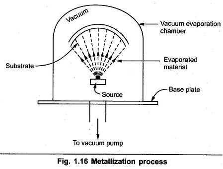 Metallization Process