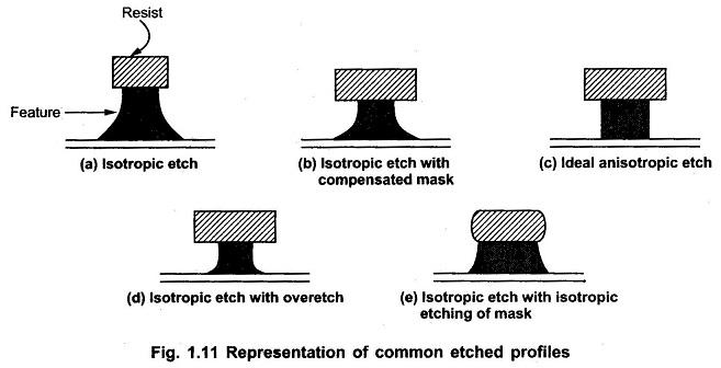 Reactive Plasma Etching