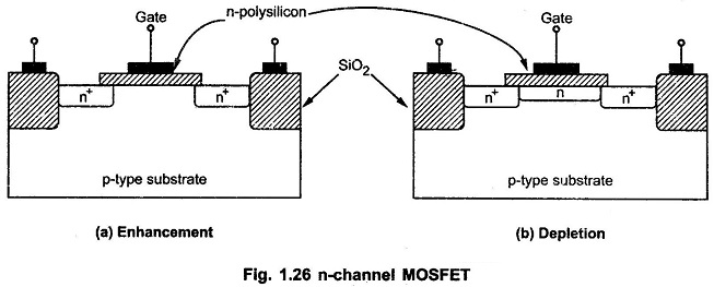 Types of Field Effect Transistor