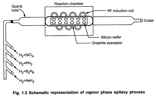 Vapour Phase Epitaxy Process