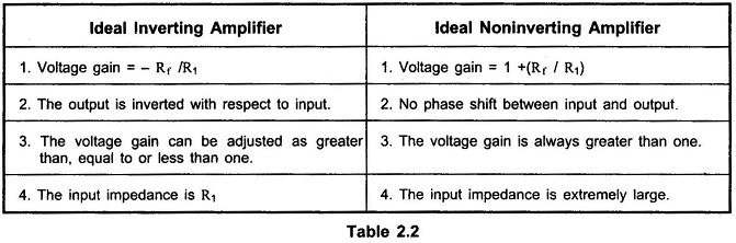 Non Inverting Amplifier using Op Amp