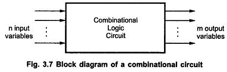 Combinational Logic Circuit