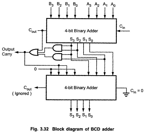 bcd adder circuit | bcd adder truth table | bcd adder block diagram  eeeguide