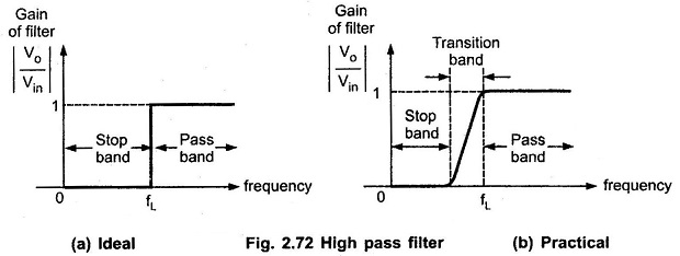 High Pass Filter Frequency Response