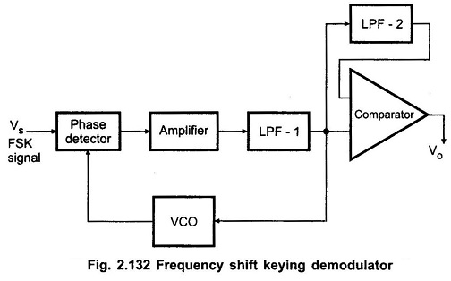 Frequency Shift Keying Demodulator