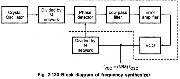 Frequency Synthesizer Block Diagram