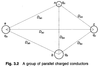 Potential Difference between Two Conductors