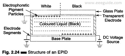 Electrophoretic Image Display
