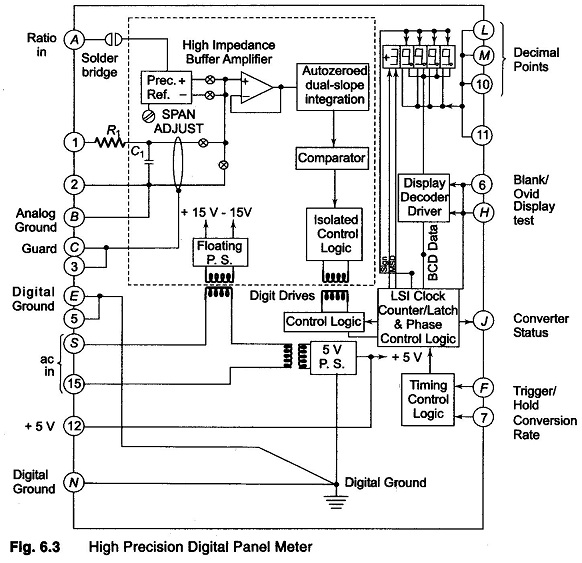 high precision Digital Panel Meter