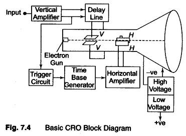 Block Diagram of Oscilloscope