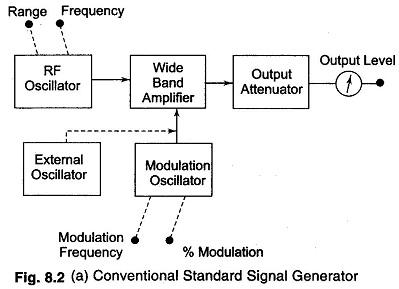 Standard Signal Generator