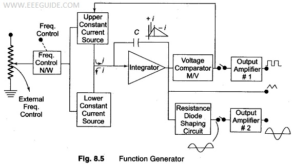 Function Generator Block Diagram