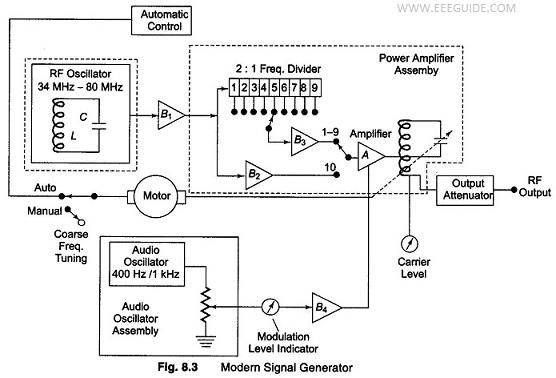 Modern Laboratory Signal Generator