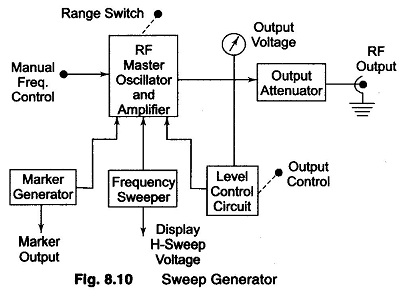 Block Diagram of Sweep Generator